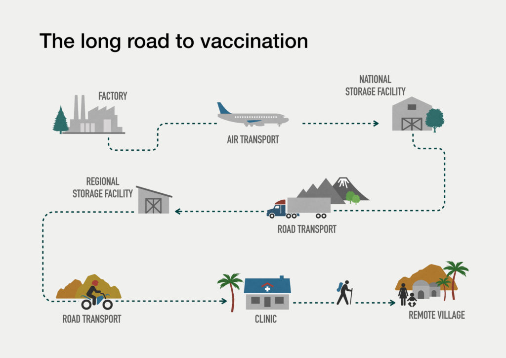 infographic showing the transport of vaccines